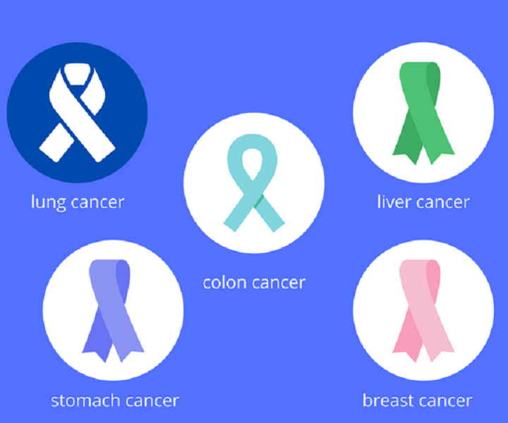 Cancer Awareness and Prevention: Ways To Combat Cancer